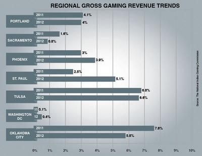 Regional Indian gross gaming revenue trends.