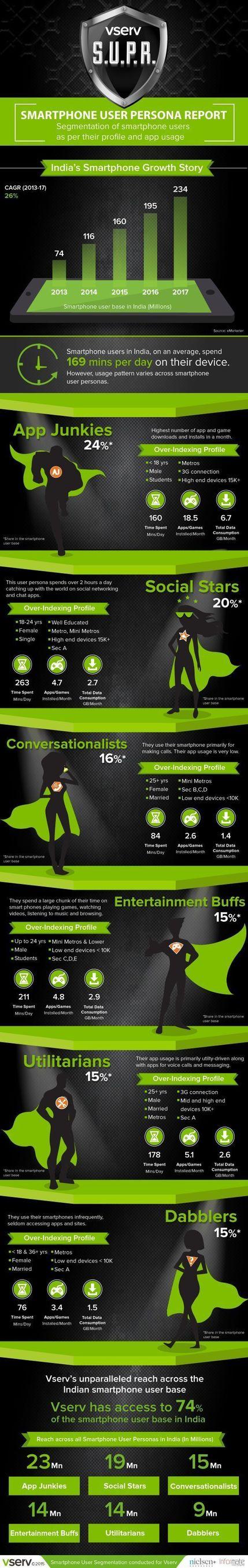 Smartphone User Persona Report Infograph (PRNewsFoto/Vserv Digital Services Pvt Ltd)