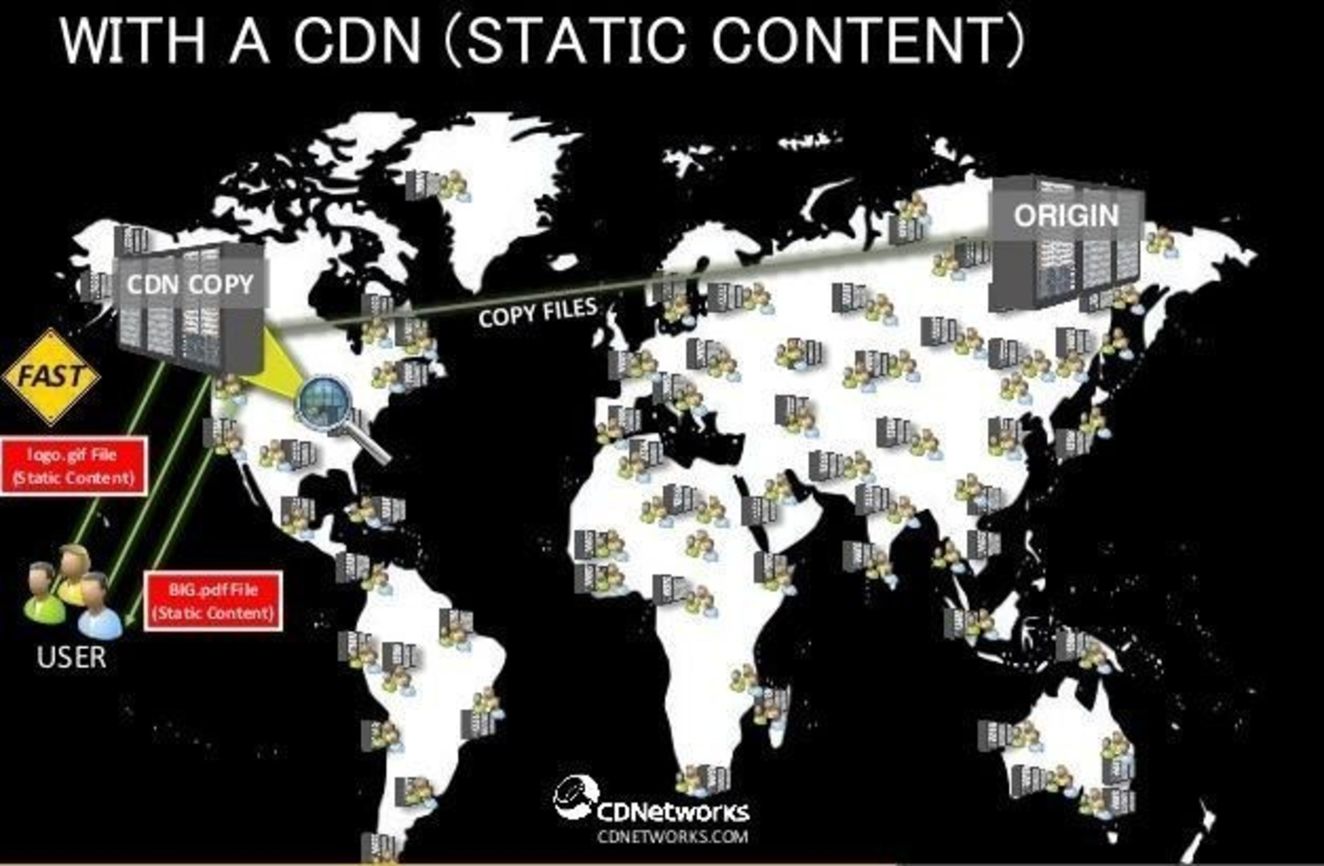 With a CDN Static Content