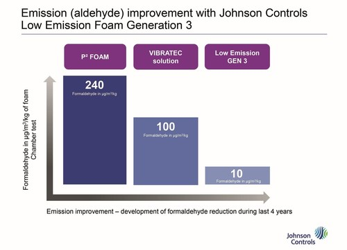 Emission (aldehyde) improvement with Johnson Controls Low Emission Foam Generation 3 (PRNewsFoto/Johnson Controls) (PRNewsFoto/Johnson Controls)