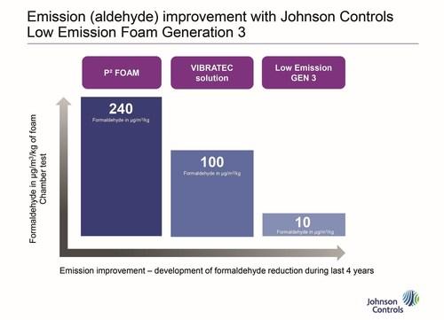 Emission (aldehyde) improvement with Johnson Controls Low Emission Foam Generation 3 (PRNewsFoto/Johnson ...