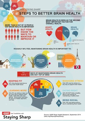 AARP Staying Sharp Brain Health Study Infographic