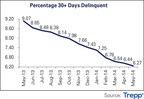Delinquency chart May 2014 (PRNewsFoto/Trepp LLC)