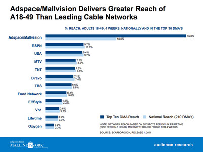 Adspace / Mallvision Delivers Greater Reach of A18-49 Than Leading Cable Networks.  (PRNewsFoto/Adspace Networks)