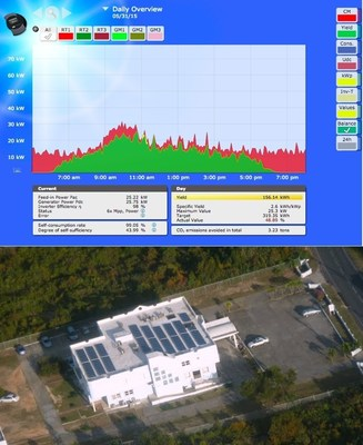 Hughes Medical Center in Anguilla. The Solar-Log(R) can achieve almost zero demand and export, perfectly matching the solar production to the facility's demand.