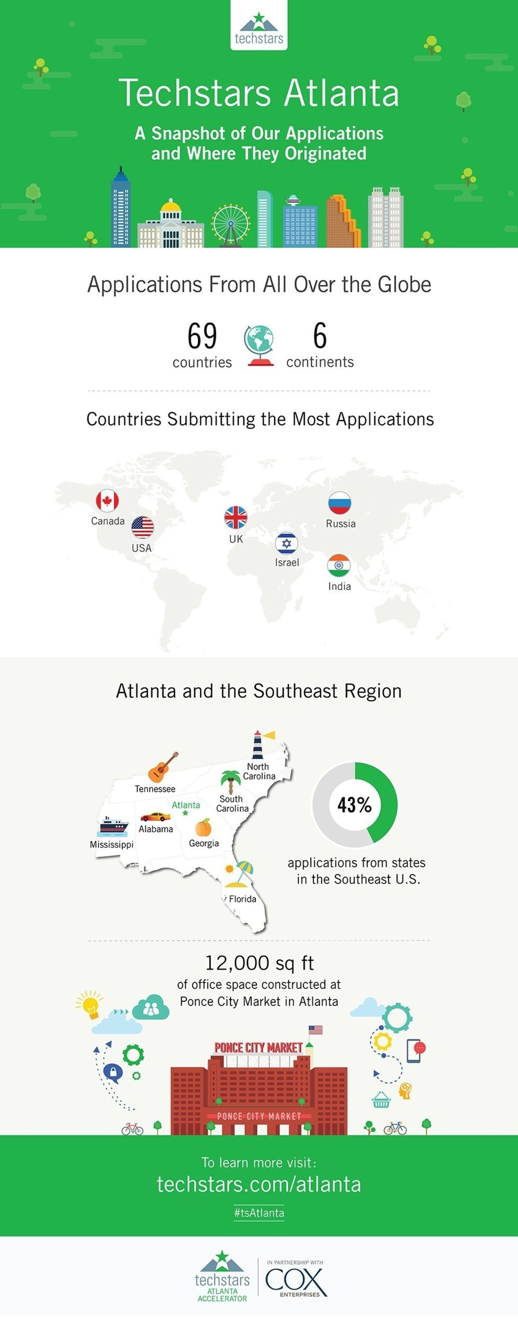 Techstars Atlanta received applications from 69 countries and six continents.