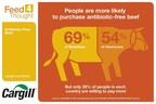 People are more likely to purchase antibiotic-free beef