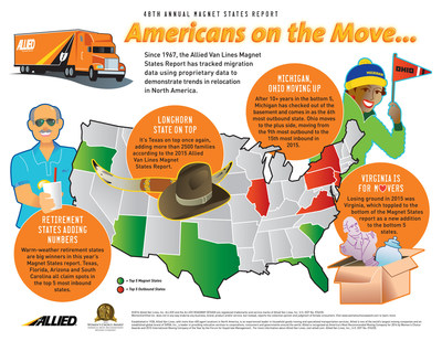 Allied Van Lines 48th Annual Magnet States Report 2015