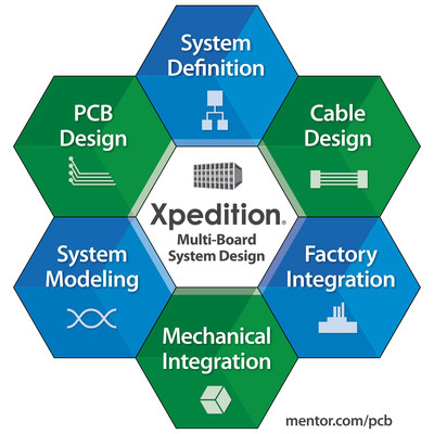Mentor Graphics(R) new Xpedition(R) multi-board systems design solution enables seamless concurrent multi-discipline team collaboration to manage today's increasing system complexity.