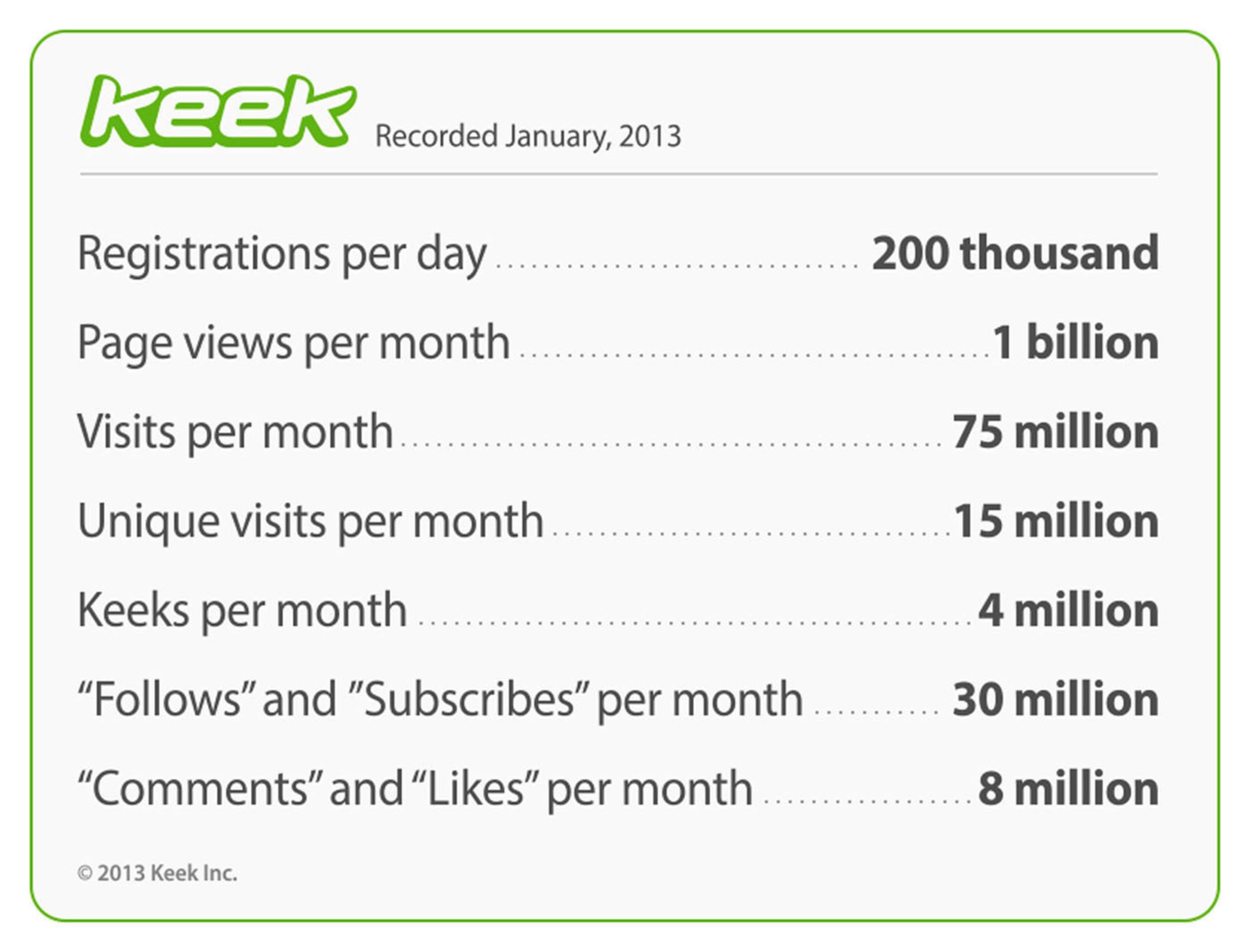Keek Stats Infographic. (PRNewsFoto/Keek) (PRNewsFoto/KEEK)