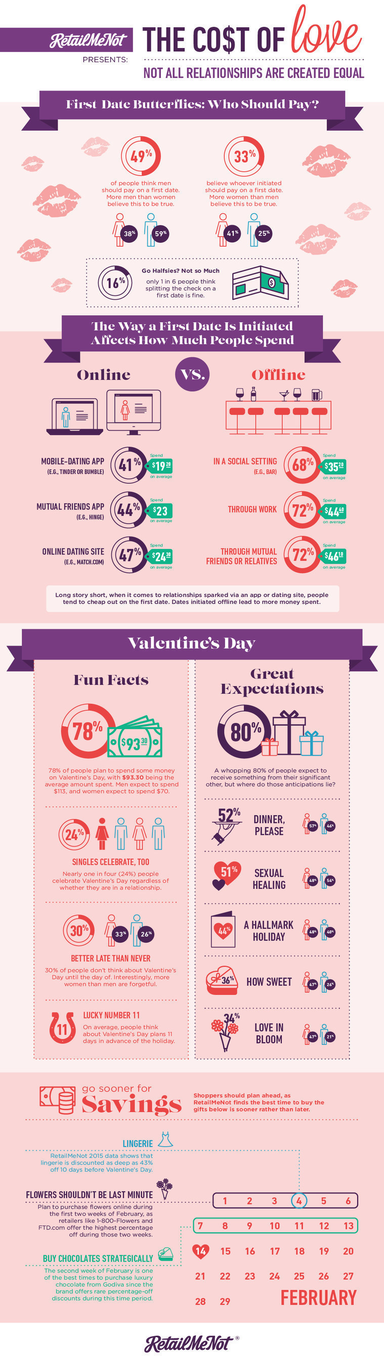 RetailMeNot Survey Finds 30% of Partnered Americans Do Not Make Valentine's Day Plans in Advance of February 14