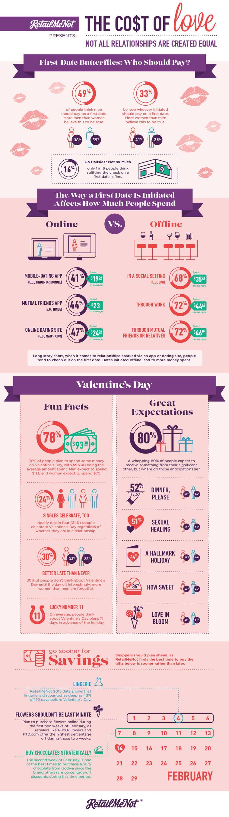 RetailMeNot Presents: The Cost of Love