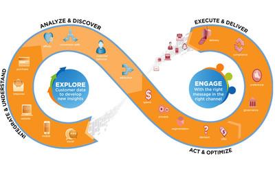 Teradata's Interactive Customer Engagement solution creates more relevant customer experiences.  (PRNewsFoto/Teradata Corporation)