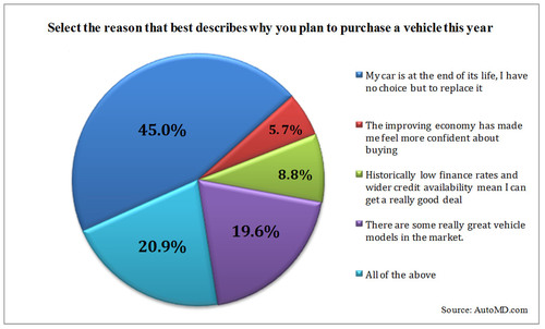 Select the reason that best describes why you plan to purchase a vehicle this year.  (PRNewsFoto/U.S. Auto Parts Network, Inc.)
