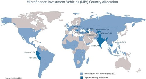 Symbiotics 2015 Study - Microfinance Investment Vehicles (MIV) Top 10 Country Allocation (PRNewsFoto/Symbiotics) (PRNewsFoto/Symbiotics)