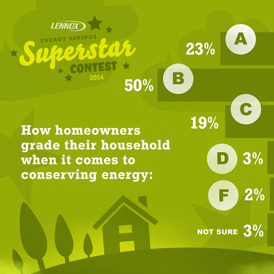 """According to the Lennox Home Energy Report Card survey, most homeowners give themselves a """"B"""" in energy efficiency. (PRNewsFoto/Lennox Industries)"""