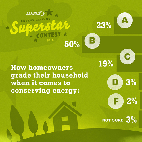 """According to the Lennox Home Energy Report Card survey, most homeowners give themselves a """"B"""" in energy  ..."""