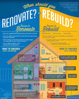 Blu(R) Homes Infographic Helps Homeowners Make the Most of their Investments.  (PRNewsFoto/Blu Homes, Inc.)