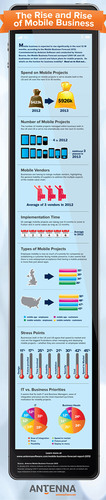 The Rise and Rise of Mobile Business. Source: Antenna Software.  (PRNewsFoto/Antenna Software)