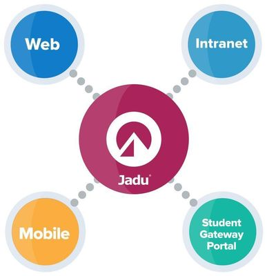 Dickinson College consolidated four enterprise applications using Jadu Content Portal, creating a single, mobile responsive platform for all constituents. (PRNewsFoto/Jadu and Dickinson College)