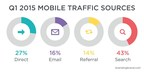 According to a new report from Branding Brand's Mobile Commerce Index, 43 percent of all smartphone traffic came from search in Q1 2015--a five percent increase compared to Q4 2014.