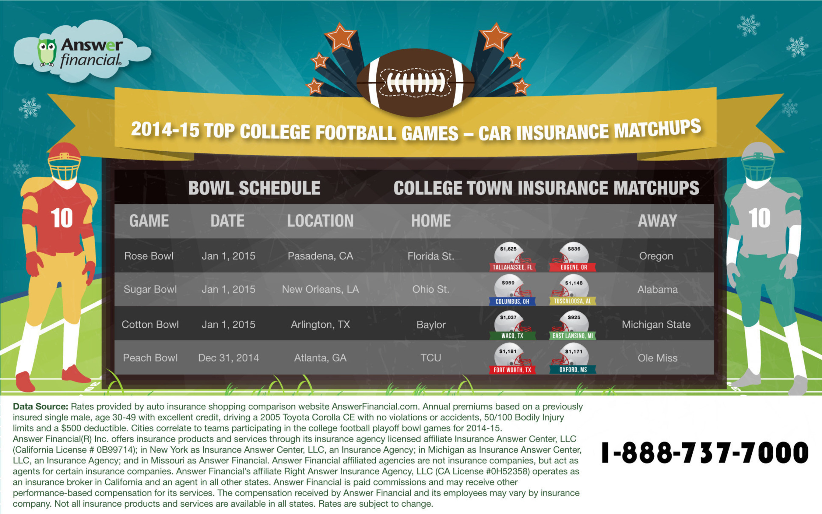 AnswerFinancial.com | Which college football team's hometown pays the least for auto insurance?