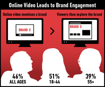 New Digitas Research Shows Hunger for Online Video