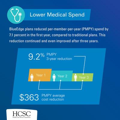 BlueEdge plans reduce medical spending