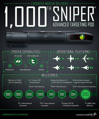 Sniper: Advanced air-to-air and air-to-ground targeting for six aircraft types.