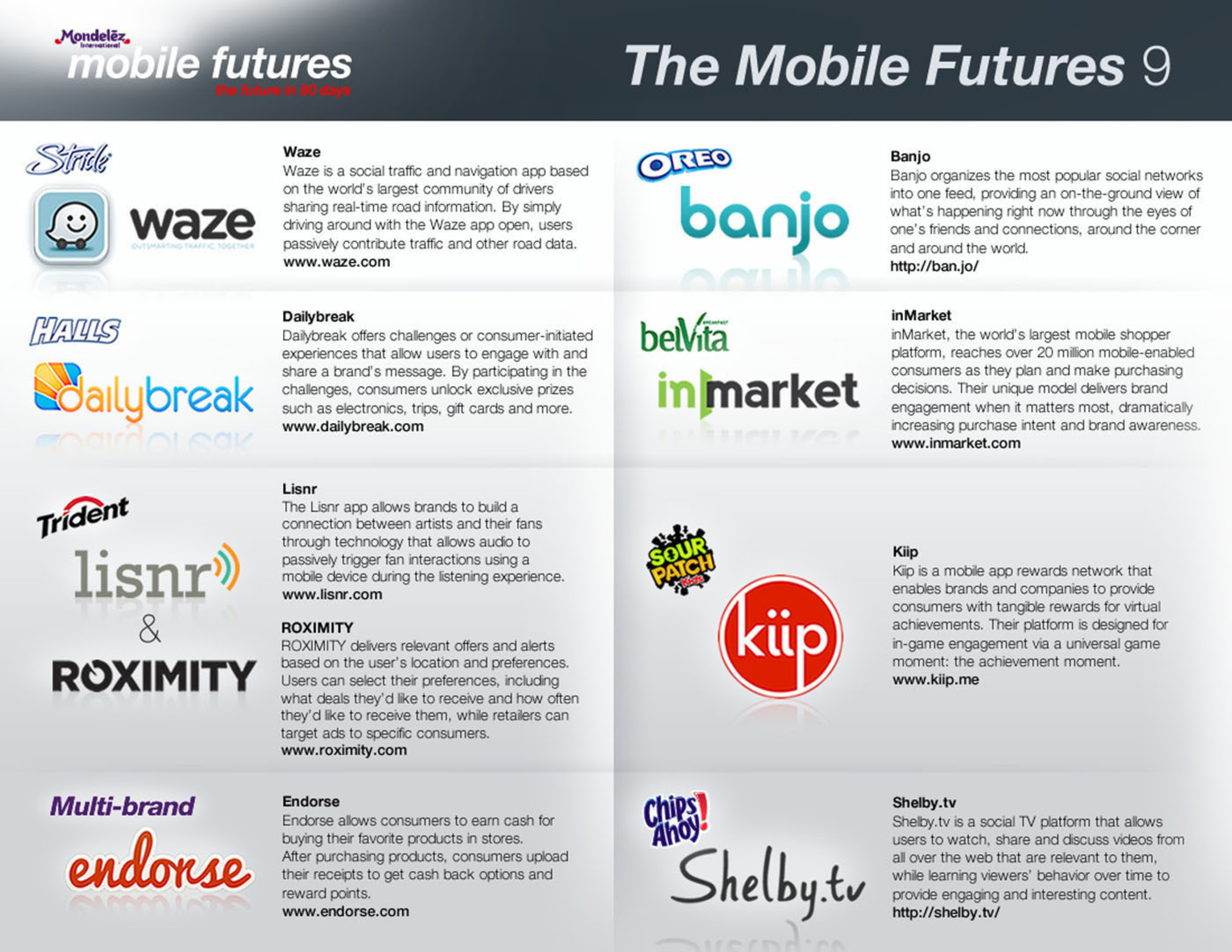Mondelez International Selects Nine Start-ups to Launch New Mobile Pilots in Just 90 Days