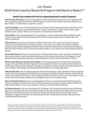 2016 Hotel Loyalty/Rewards Associated Programs
