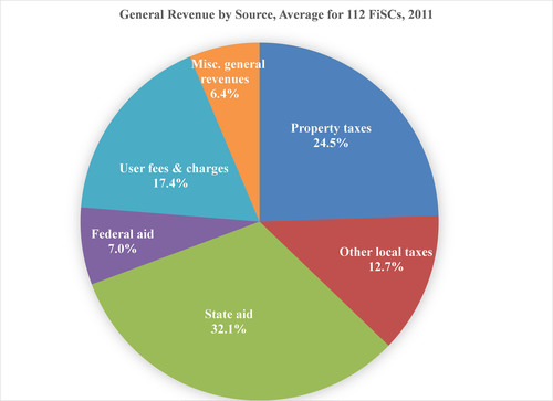 General Revenue by Source, Average for 112 FiSCs, 2011 (PRNewsFoto/Lincoln Institute of Land Policy)