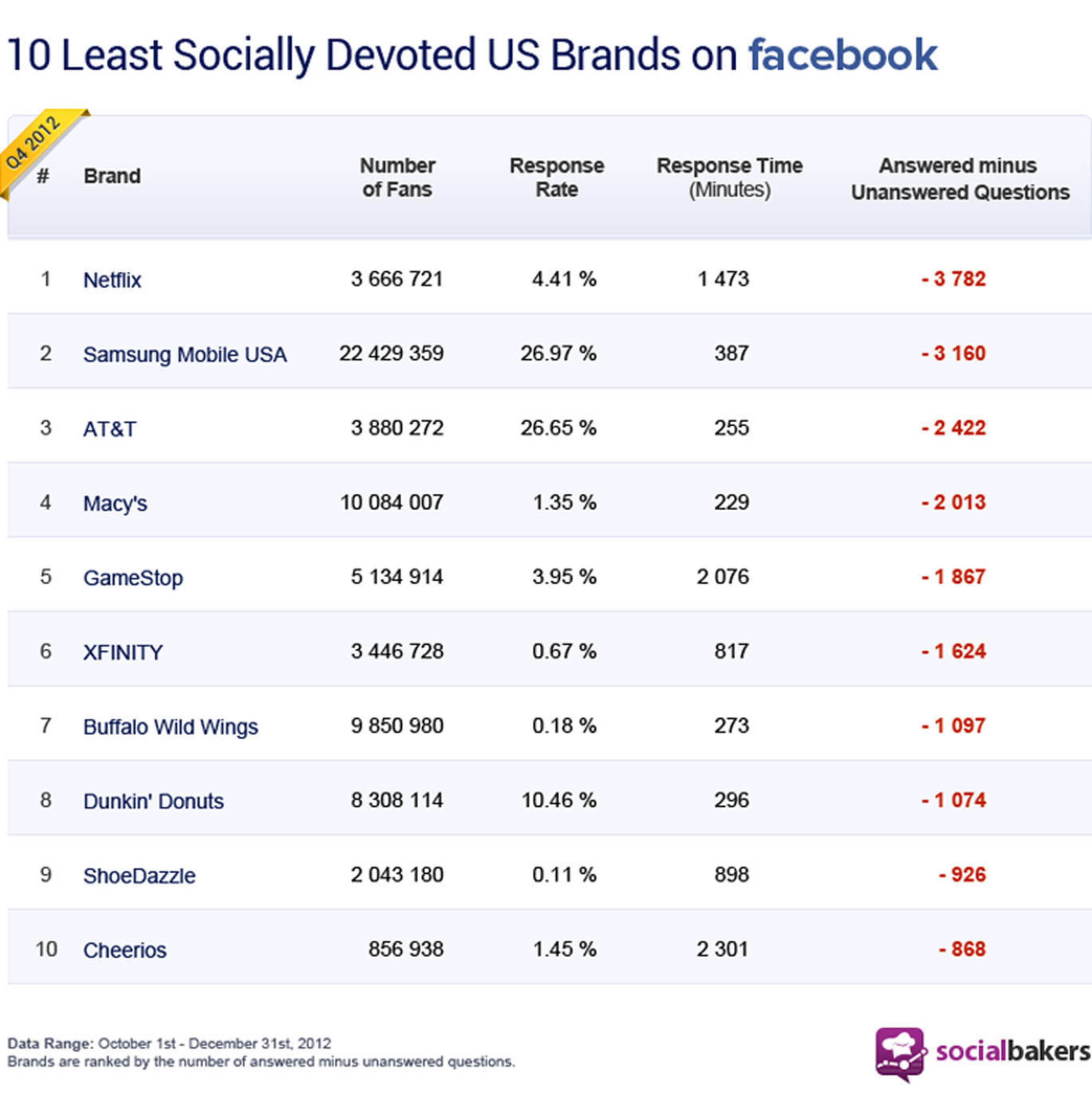 Socialbakers Top 10 Least Socially Devoted Brands in the U.S. (PRNewsFoto/Socialbakers) ...