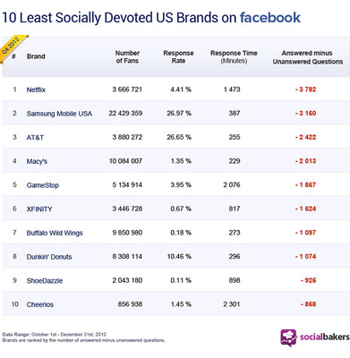 Socialbakers Top 10 Least Socially Devoted Brands in the U.S. (PRNewsFoto/Socialbakers) (PRNewsFoto/SOCIALBAKERS)