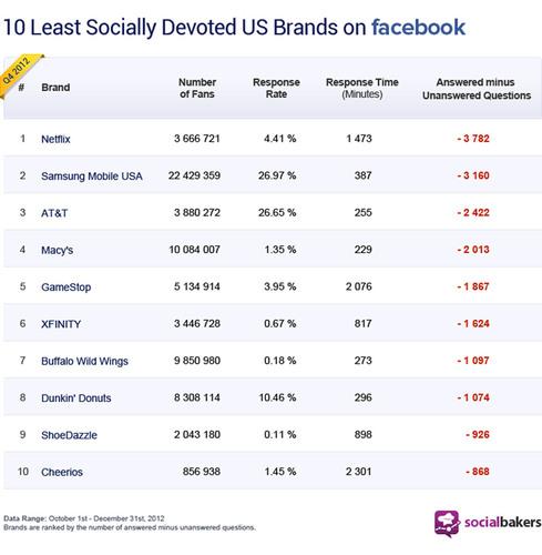 Socialbakers Top 10 Least Socially Devoted Brands in the U.S. (PRNewsFoto/Socialbakers) (PRNewsFoto/SOCIALBAKERS)