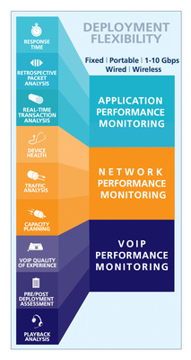 Fluke Networks Bridges the Ever-Widening Application and Network Performance Visibility Gap with an Integrated Solution