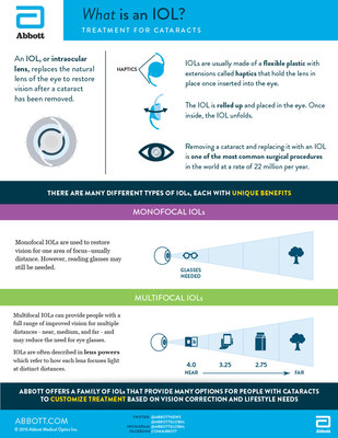 Abbott Eye info graphic