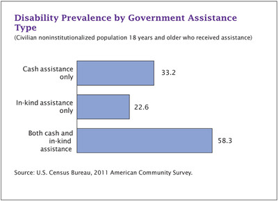 According to the Census Bureau's American Community Survey, 33.2 percent of people who received cash government assistance had a disability, 22.6 percent of recipients of in-kind assistance (services, goods or vouchers) had a disability and 58.3 percent of recipients of both kinds of assistance had a disability. Source: Disability Characteristics of Income-Based Government Assistance Recipients in the United States: 2011.  (PRNewsFoto/U.S. Census Bureau)