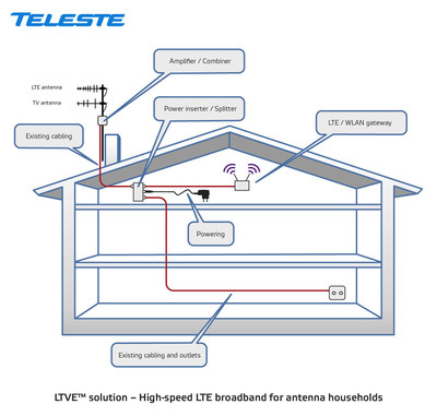 Teleste at IBC2015: Combining broadcast TV and LTE technologies brings premium linear TV and OTT services for terrestrial antenna households (PRNewsFoto/Teleste)