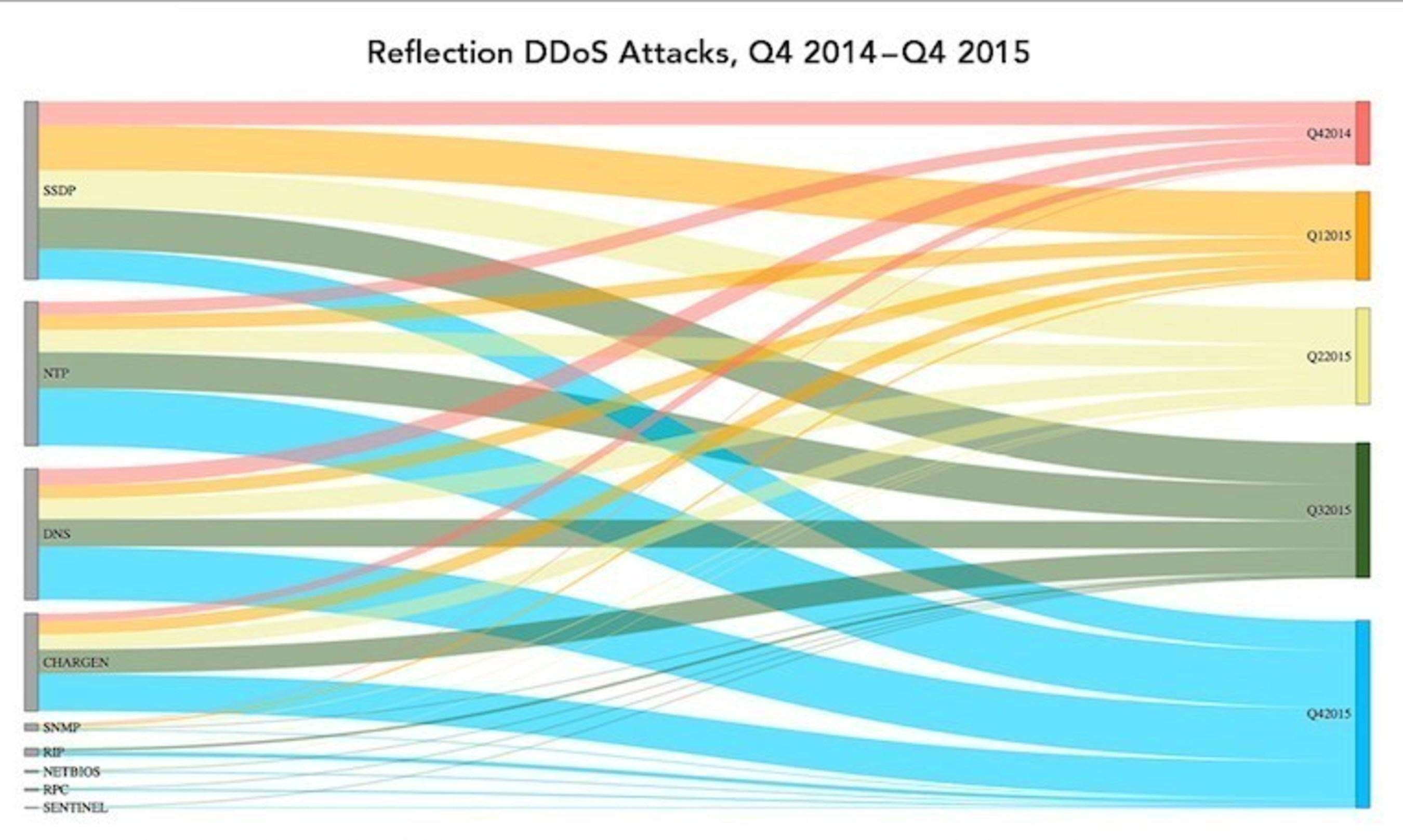 DDoS, Web Attacks Surge