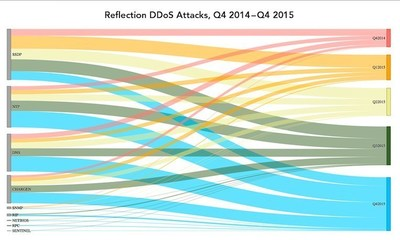 SSDP, NTP, DNS and CHARGEN have consistently been used as the most common reflection attack vectors, as can be seen on the left axis, and the use of reflection attacks has increased dramatically since Q4 2014, as shown on the right axis