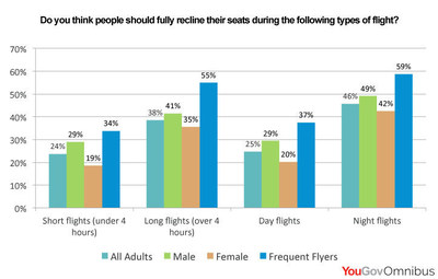 Should people be able to fully recline their seats during the following types of flight? (PRNewsFoto/YouGov)