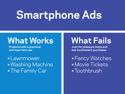 Smarter Ads For Smartphones: When They Do And Don't Work. (PRNewsFoto/Columbia Business School)