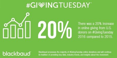 Blackbaud processes a majority of #GivingTuesday online donations and will continue its tradition of providing key data, industry trends, and insights about the movement.
