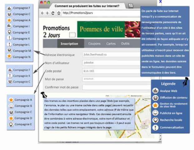 Infographie - Comment se produisent les fuites sur Internet? (Groupe CNW/Commissariat à la protection de la vie privée du Canada)