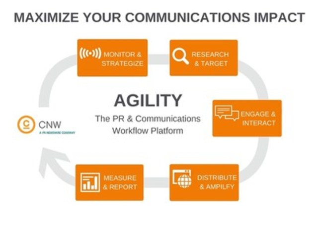 Maximize Your Communications Impact with Agility (CNW Group/CNW Group Ltd.)