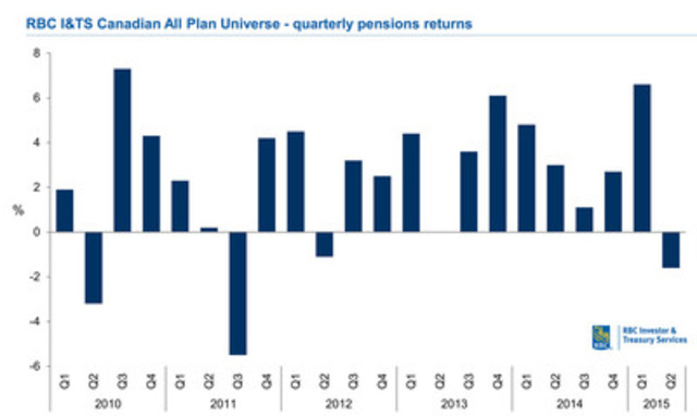 RBC I&TS Canadian All Plan Universe- quarterly pensions returns, 2010 - Q2 2015 (graph) (CNW Group/RBC)