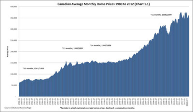 Canadian Average Monthly Home Prices 1980 to 2012 (Chart 1.1) (CNW Group/Royal LePage Real Estate Services)