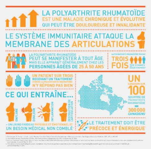 Les faits : la polyarthrite rhumatoïde au Canada (Groupe CNW/Pfizer Canada Inc.)