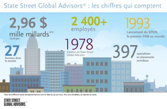 State Street Global Advisors – Les chiffres qui comptent (Groupe CNW/La Société de Gestion AGF Limitée)